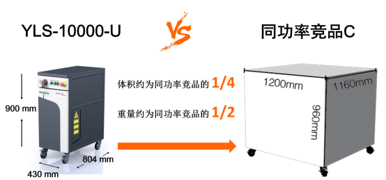 YLS-10000-U and the same power competing product C volume comparison chart