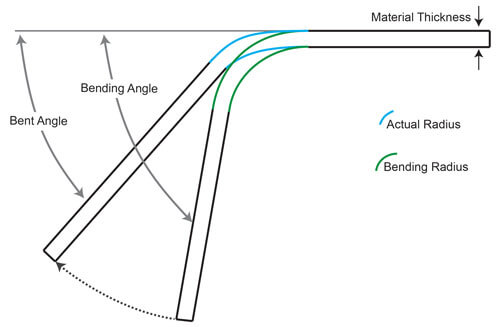 How the three kinds of bending angles are unfolded!