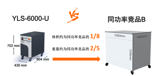 YLS-6000-U and the same power competing product B volume comparison chart